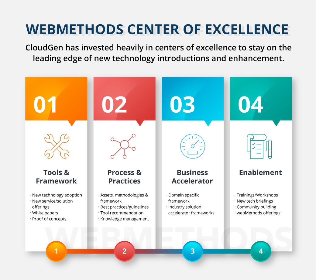 wM-Center-of-Excellence